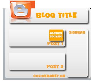 Blogger - Adsense - Post Body